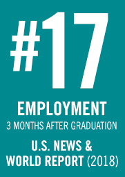 US News ranks Stevens No. 17 for employment three months after graduation.