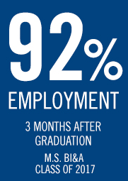 92 percent of students in the program have secured employment within three months of graduation.