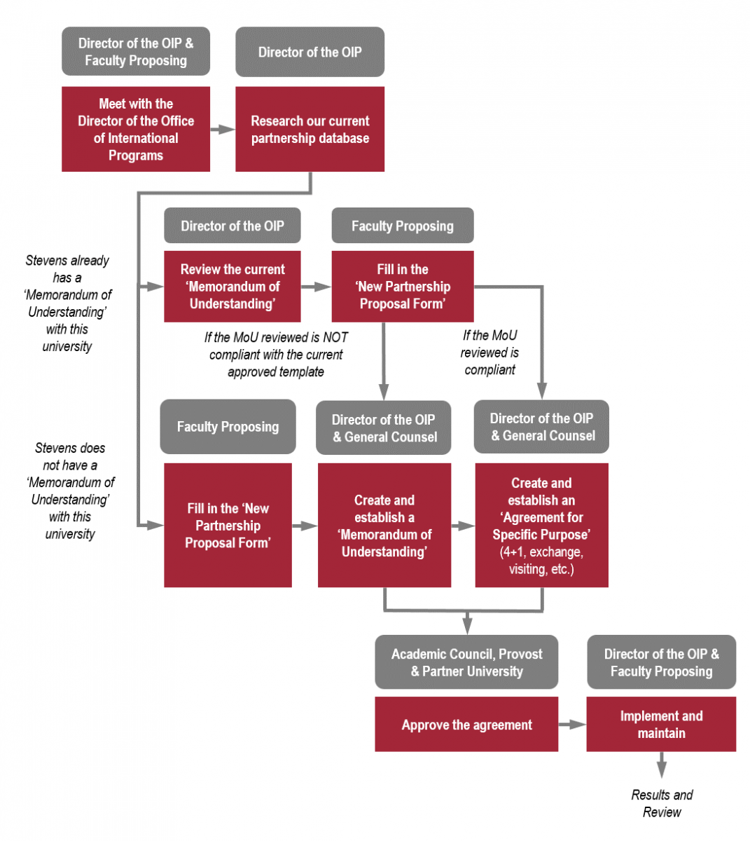 Flow chart for International Partnership Approval Process