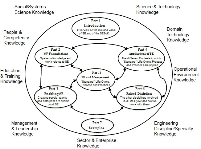 knowledge resource led by serc at stevens a growing influence in global systems engineering