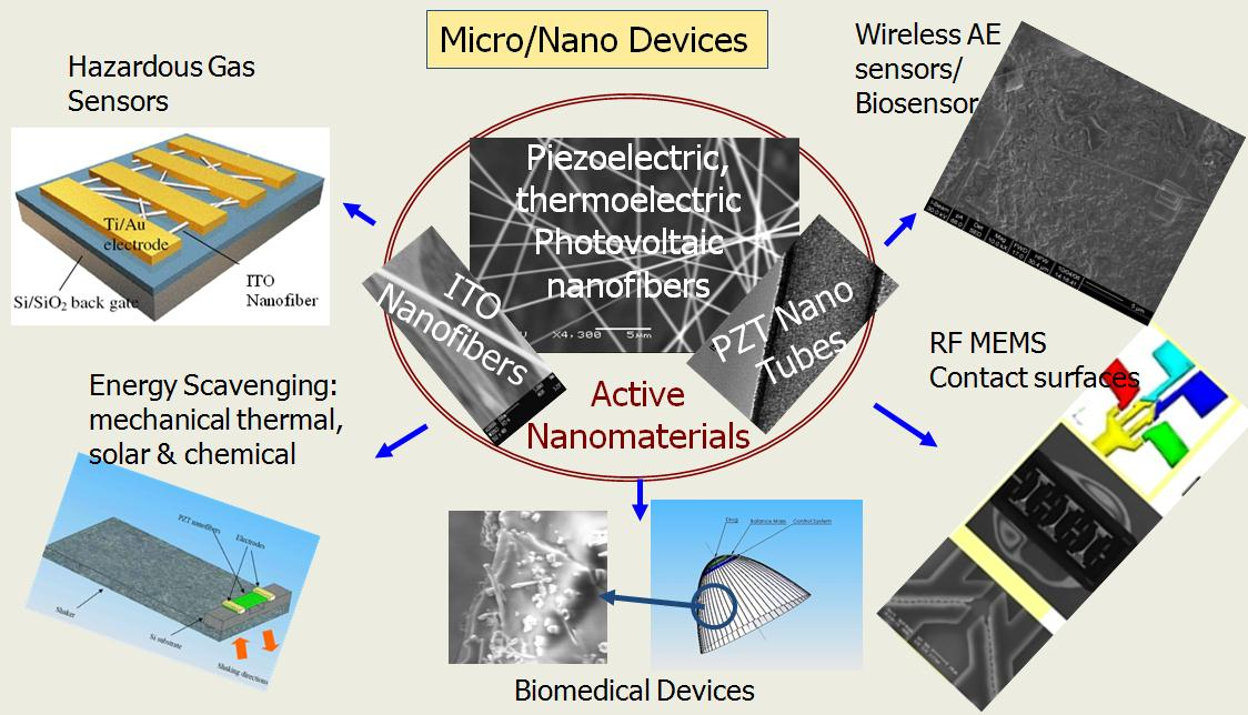 microscale and nano devices