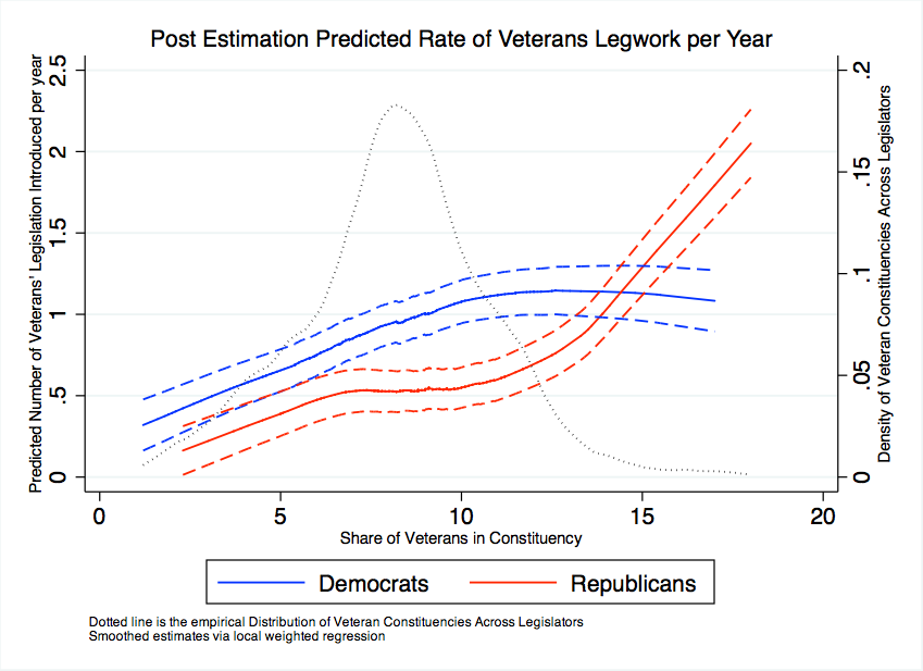 The Contours Of Modern Conservative Ideology As Manifested Within Republican Party Are More At Odds With How Veterans Policies Implemented In