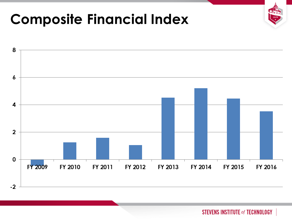 Composite Financial Index graph