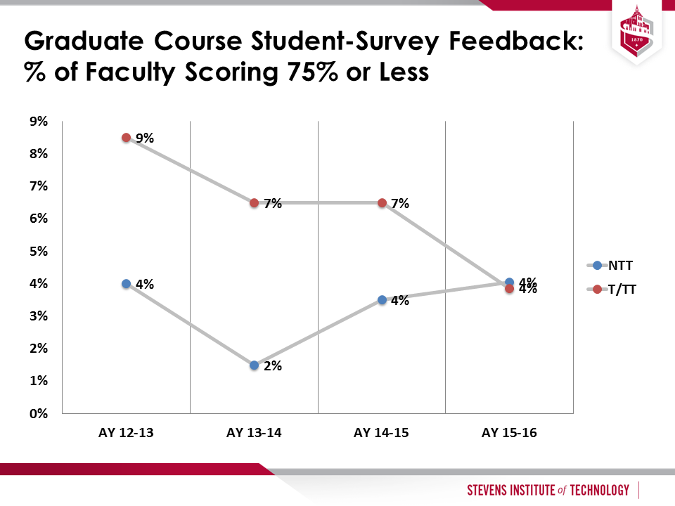 Graduate Course Student-Survey Feedback: % of Faculty Scoring 75% or Less