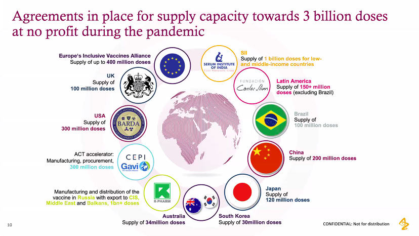 Diagram of worldwide vaccine partnerships