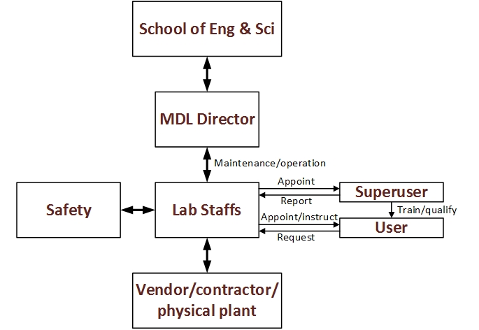 Organization chart for the Microdevice Lab