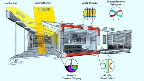 Infographic explaining systems within the Stevens-designed SURE HOUSE
